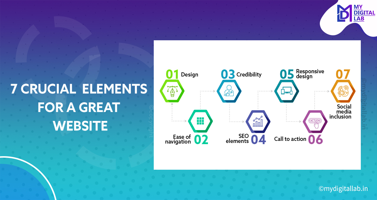 7-crucial-elements-for-a-great-website-mydigitallab